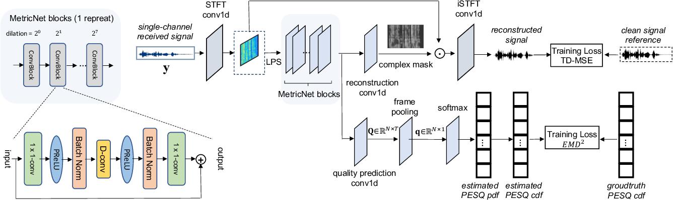Figure 1 for MetricNet: Towards Improved Modeling For Non-Intrusive Speech Quality Assessment