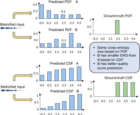 Figure 3 for MetricNet: Towards Improved Modeling For Non-Intrusive Speech Quality Assessment