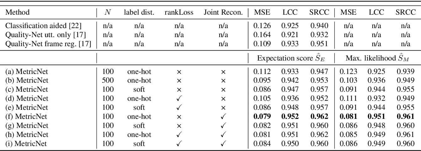 Figure 2 for MetricNet: Towards Improved Modeling For Non-Intrusive Speech Quality Assessment