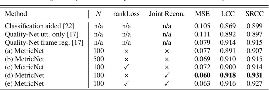 Figure 4 for MetricNet: Towards Improved Modeling For Non-Intrusive Speech Quality Assessment
