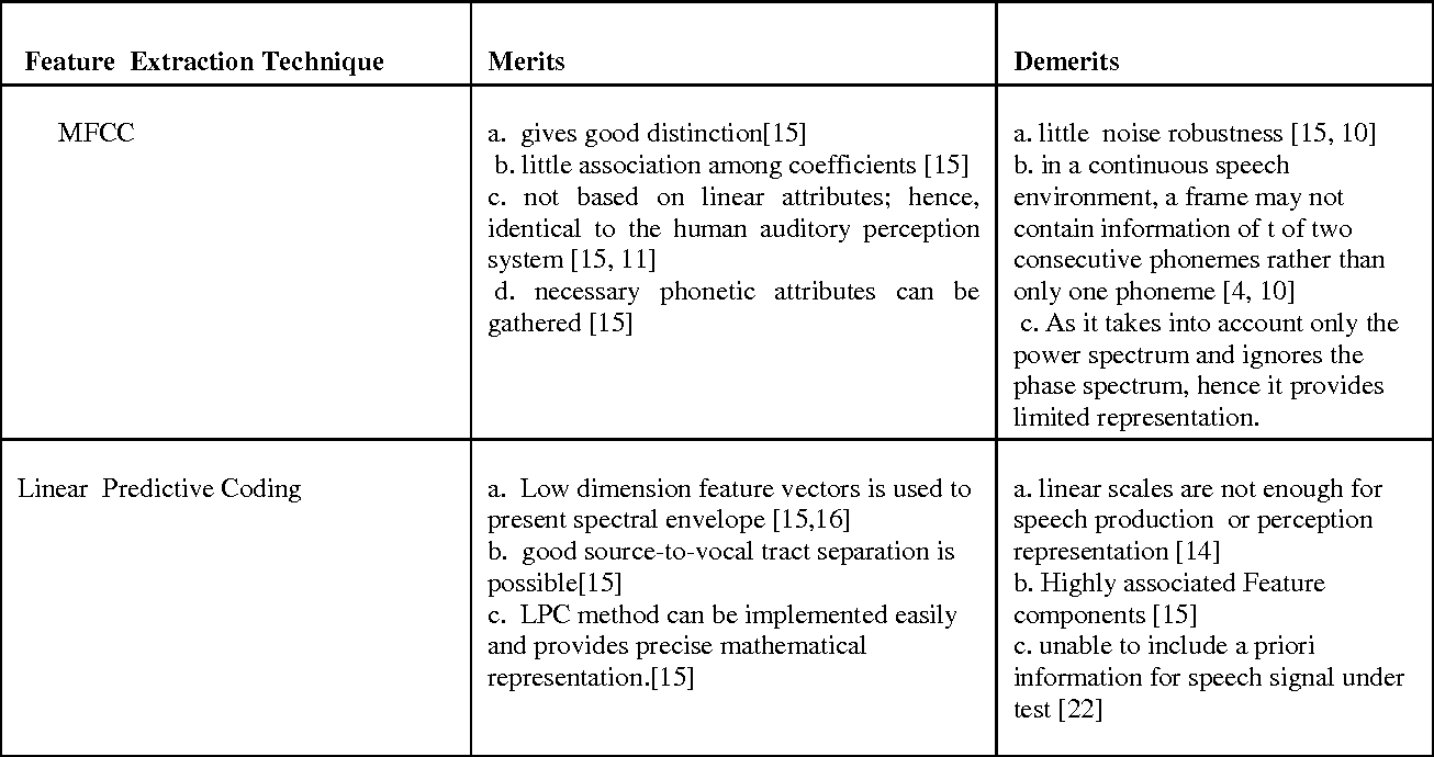 Speech Feature Extraction and Classification : A Comparative Review ...