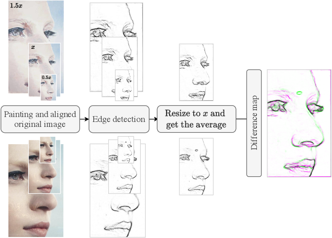 Figure 4 for Identifying centres of interest in paintings using alignment and edge detection: Case studies on works by Luc Tuymans