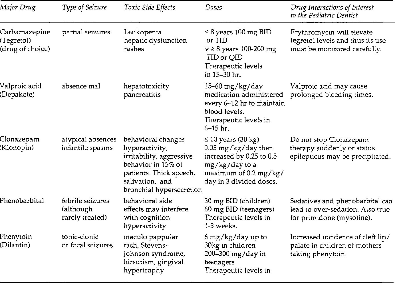 Table 4 from An update in pediatric seizure disorders