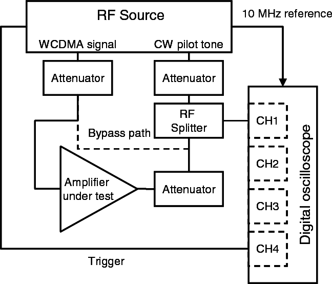 RF waveform metrology for characterization of non-linear amplifiers