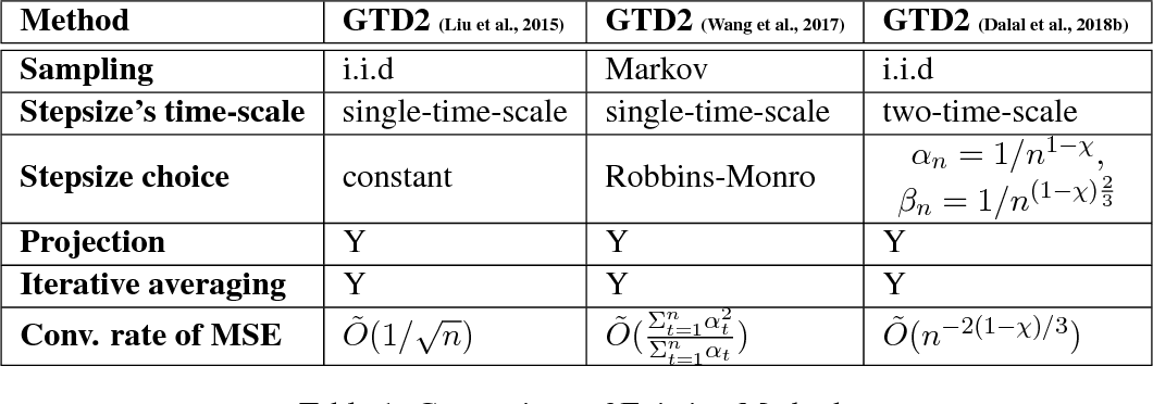 Figure 1 for Proximal Gradient Temporal Difference Learning: Stable Reinforcement Learning with Polynomial Sample Complexity