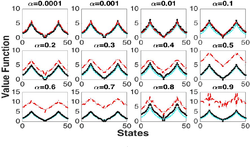 Figure 3 for Proximal Gradient Temporal Difference Learning: Stable Reinforcement Learning with Polynomial Sample Complexity