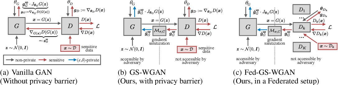 Figure 1 for GS-WGAN: A Gradient-Sanitized Approach for Learning Differentially Private Generators