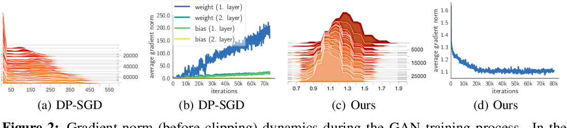 Figure 3 for GS-WGAN: A Gradient-Sanitized Approach for Learning Differentially Private Generators