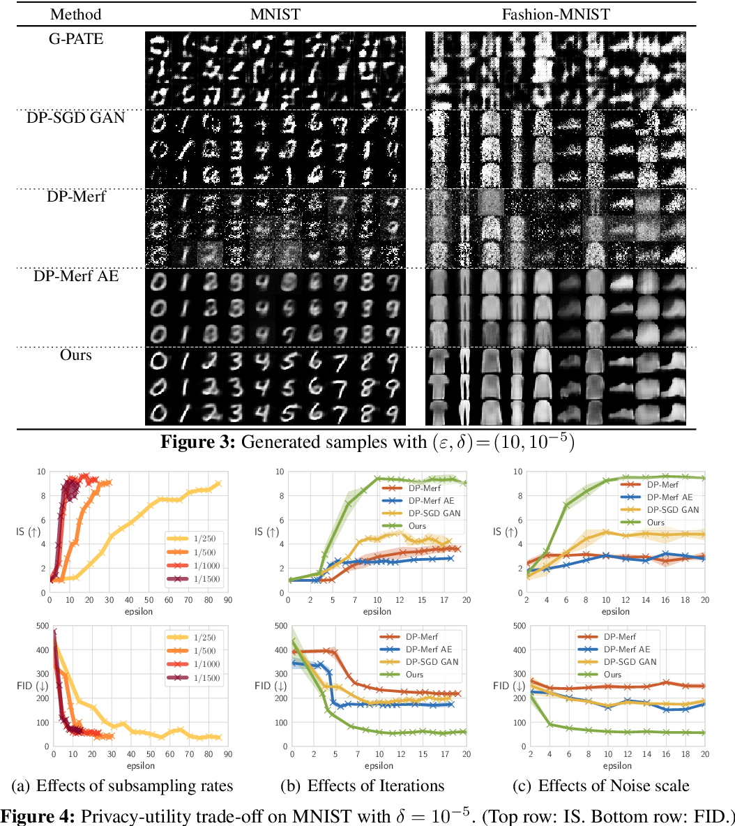 Figure 4 for GS-WGAN: A Gradient-Sanitized Approach for Learning Differentially Private Generators