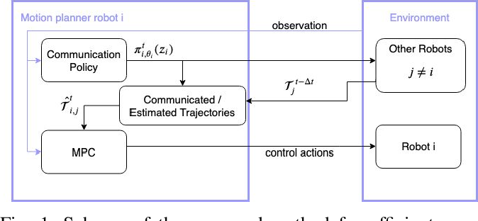 Figure 1 for With Whom to Communicate: Learning Efficient Communication for Multi-Robot Collision Avoidance