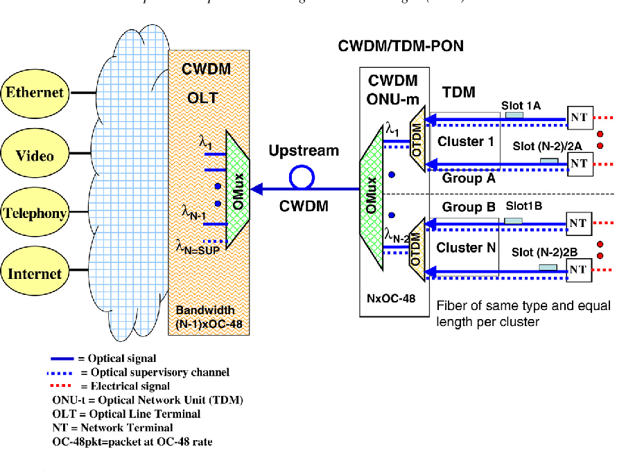 Next generation hierarchical CWDM/TDM-PON network with scalable