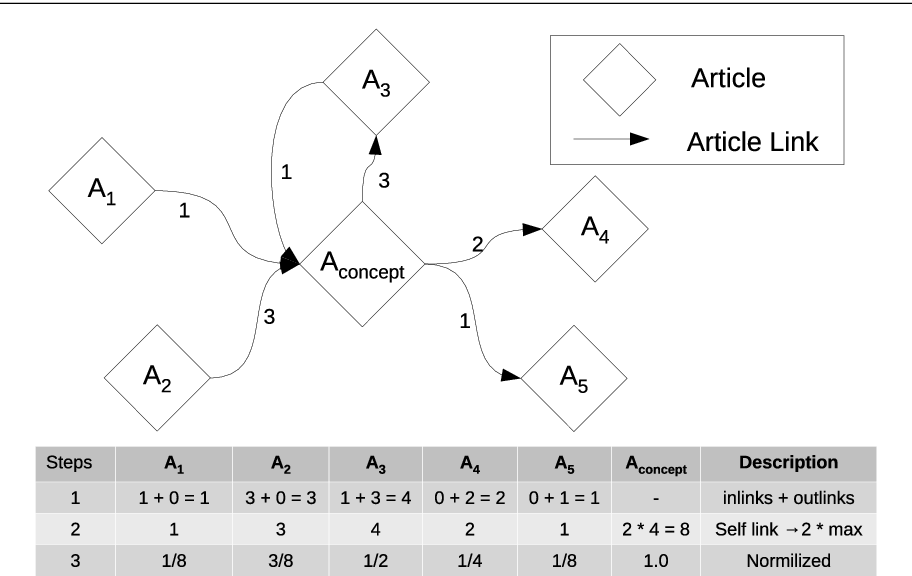Figure 3 for EVE: Explainable Vector Based Embedding Technique Using Wikipedia