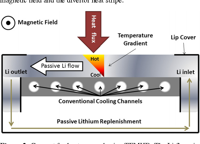 Figure 2. Concept for heat removal using TEMHD. The Li flows in the slots of the metal plate powered by the vertical temperature gradient.