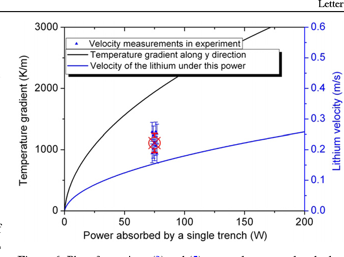Figure 6. Plot of equations (3) and (5) versus the power absorbed by a trench. Experimental measurements of velocity from the particle tracking method and their mean (red circle) are also shown.