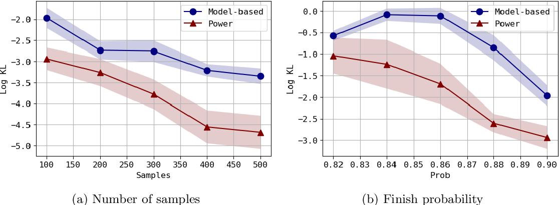 Figure 1 for Batch Stationary Distribution Estimation