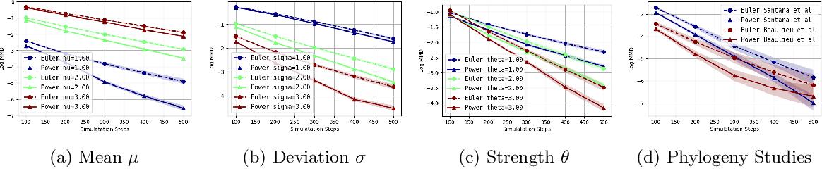 Figure 2 for Batch Stationary Distribution Estimation