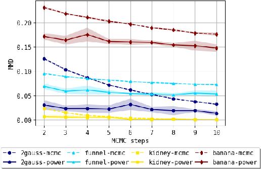 Figure 4 for Batch Stationary Distribution Estimation
