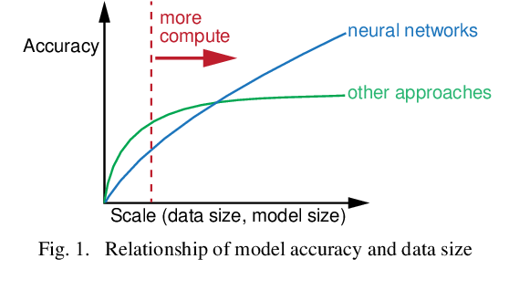 Figure 1 for Effective Human Activity Recognition Based on Small Datasets