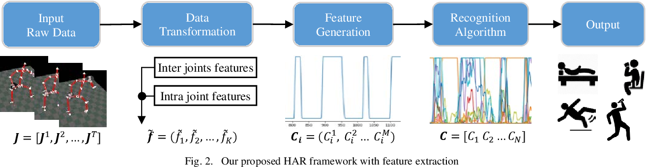 Figure 2 for Effective Human Activity Recognition Based on Small Datasets