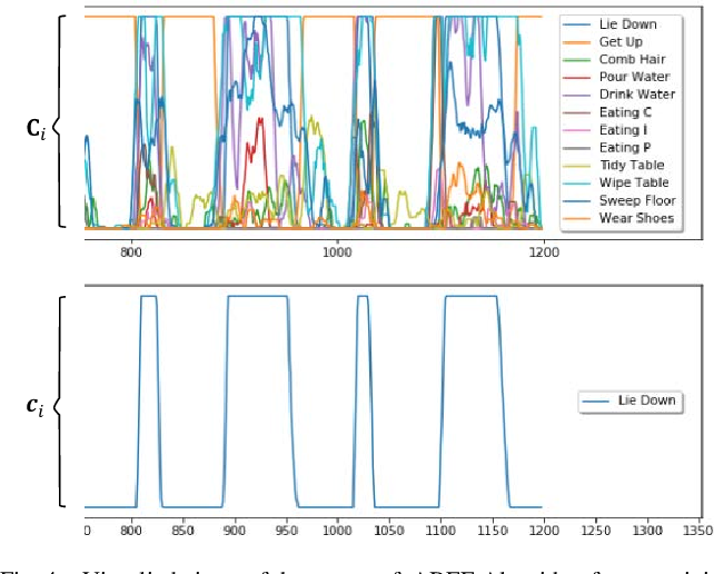 Figure 4 for Effective Human Activity Recognition Based on Small Datasets