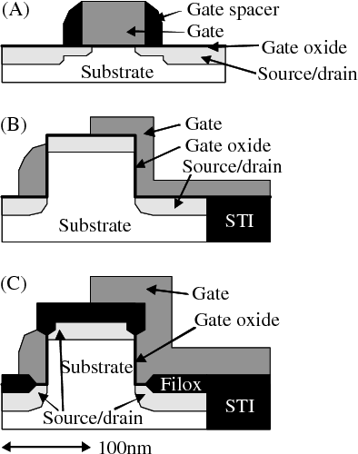 Figure 16 from Single, double and surround gate vertical MOSFETs