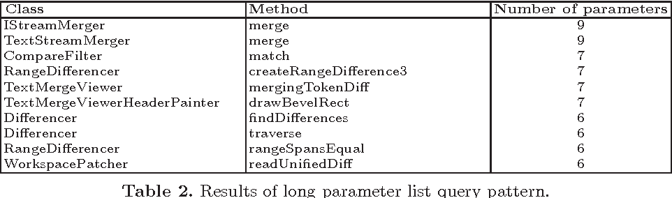 Table 2. Results of long parameter list query pattern.