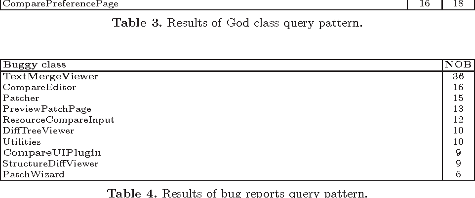 Table 4. Results of bug reports query pattern.
