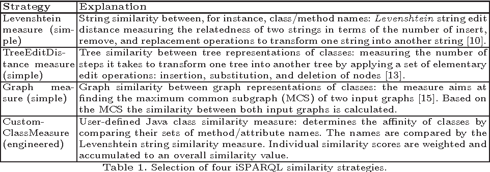 Table 1. Selection of four iSPARQL similarity strategies.