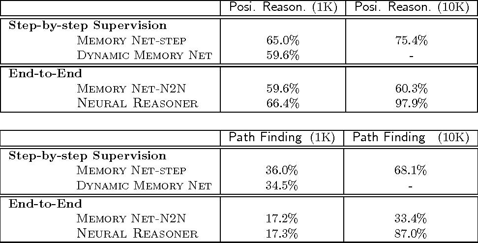 Figure 4 for Towards Neural Network-based Reasoning