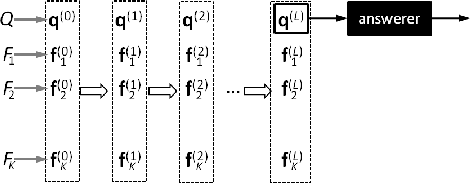 Figure 1 for Towards Neural Network-based Reasoning