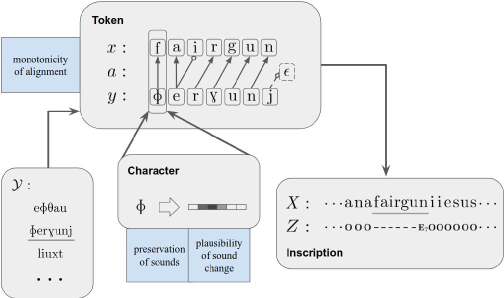Figure 1 for Deciphering Undersegmented Ancient Scripts Using Phonetic Prior