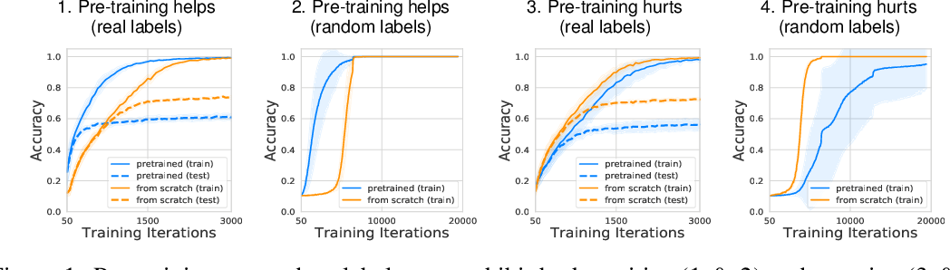 Figure 1 for What Do Neural Networks Learn When Trained With Random Labels?