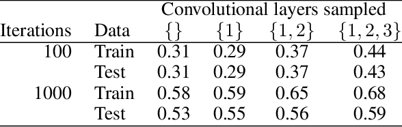 Figure 3 for What Do Neural Networks Learn When Trained With Random Labels?
