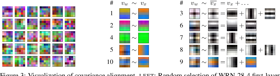 Figure 4 for What Do Neural Networks Learn When Trained With Random Labels?