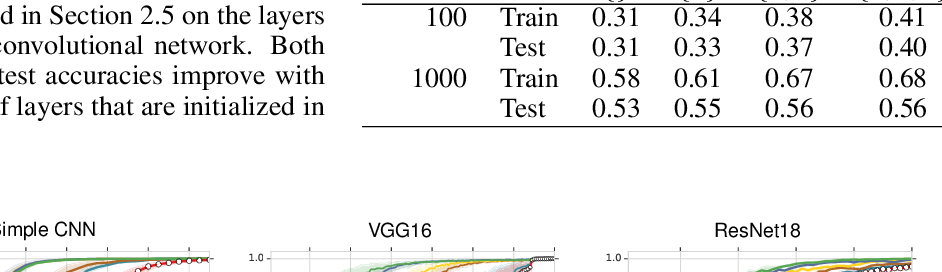 Figure 2 for What Do Neural Networks Learn When Trained With Random Labels?