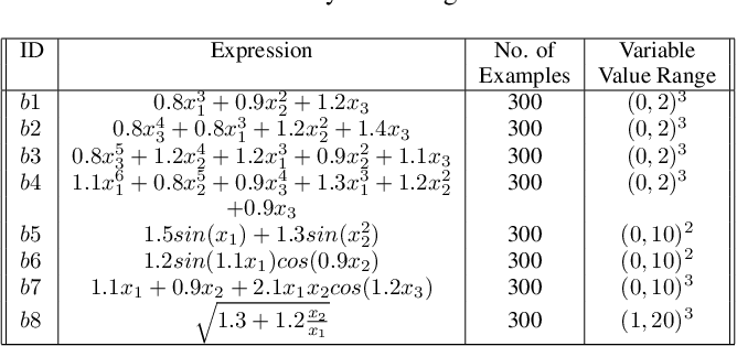 Figure 2 for Learning Symbolic Expressions via Gumbel-Max Equation Learner Network