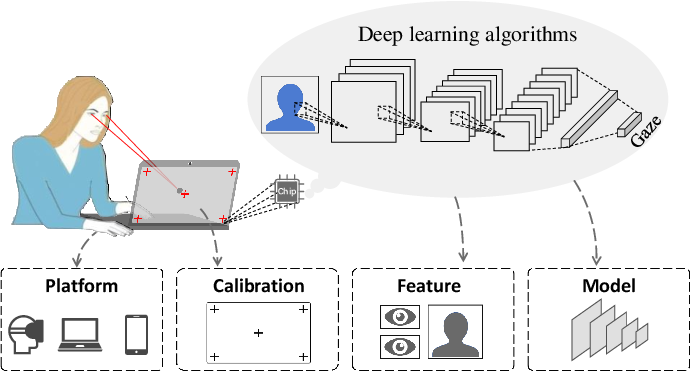 Figure 1 for Appearance-based Gaze Estimation With Deep Learning: A Review and Benchmark