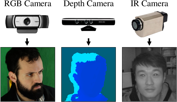 Figure 3 for Appearance-based Gaze Estimation With Deep Learning: A Review and Benchmark