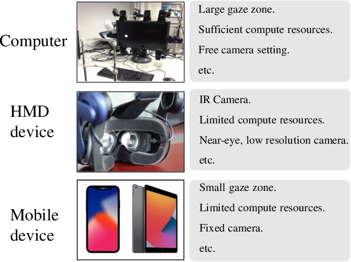 Figure 4 for Appearance-based Gaze Estimation With Deep Learning: A Review and Benchmark