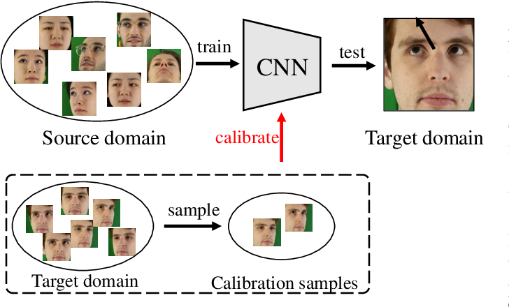 Figure 2 for Appearance-based Gaze Estimation With Deep Learning: A Review and Benchmark