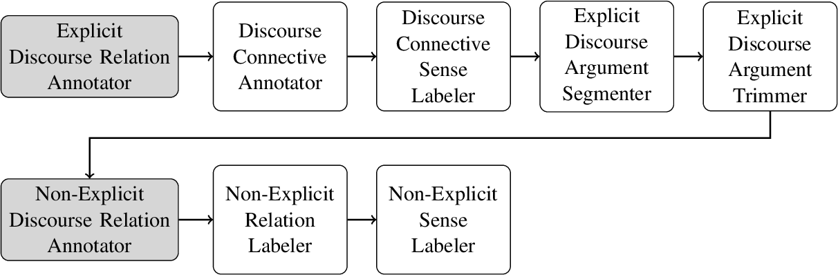 Figure 1 for The CLaC Discourse Parser at CoNLL-2015