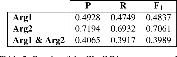 Figure 3 for The CLaC Discourse Parser at CoNLL-2015