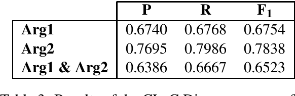 Figure 4 for The CLaC Discourse Parser at CoNLL-2015
