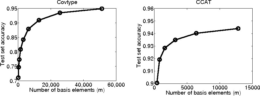 Figure 2 for A Distributed Algorithm for Training Nonlinear Kernel Machines