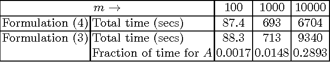 Figure 1 for A Distributed Algorithm for Training Nonlinear Kernel Machines