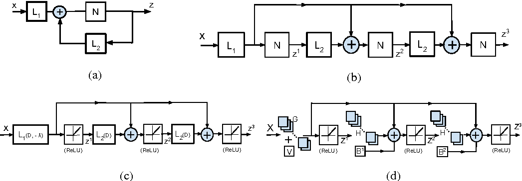 Figure 1 for Stacked Approximated Regression Machine: A Simple Deep Learning Approach