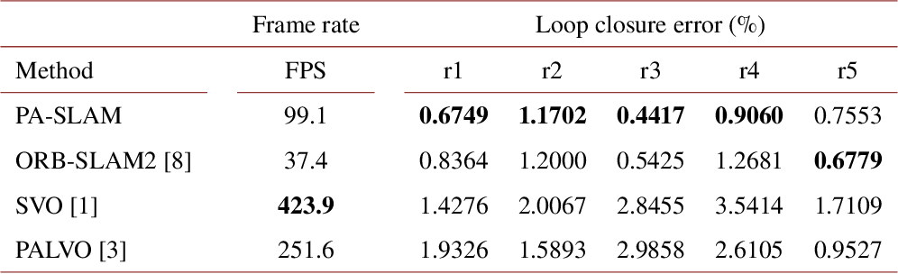 Figure 2 for Panoramic annular SLAM with loop closure and global optimization