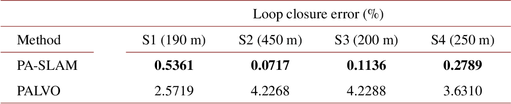 Figure 4 for Panoramic annular SLAM with loop closure and global optimization