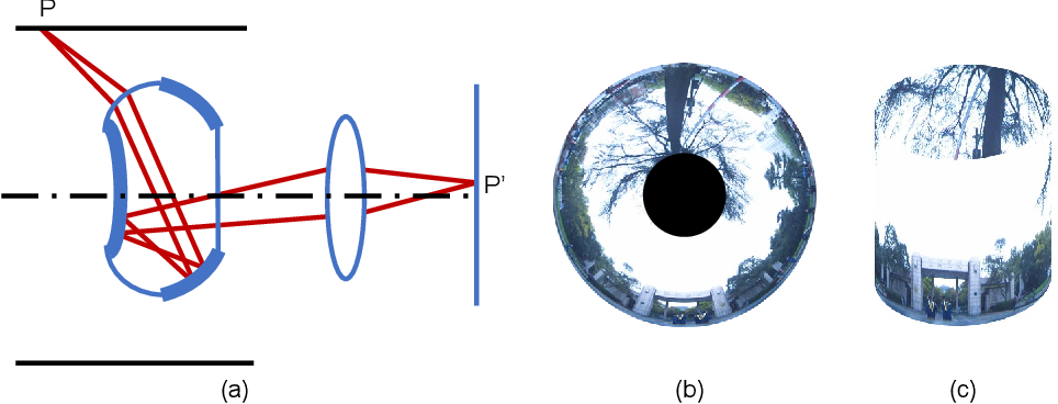 Figure 1 for Panoramic annular SLAM with loop closure and global optimization
