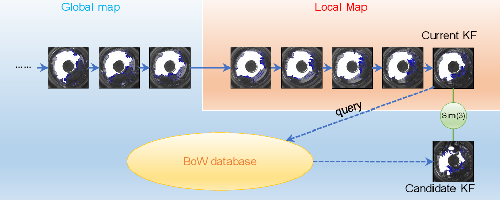 Figure 3 for Panoramic annular SLAM with loop closure and global optimization